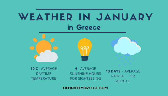 Greece in January - Average Weather Temperatures