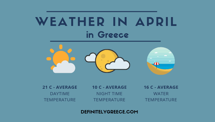Weather in April - Greece