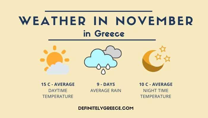 Greece November Weather Definitely Greece