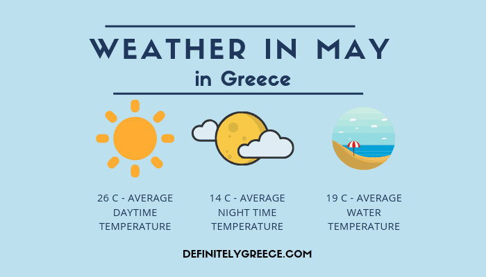 Weather in May - Greece