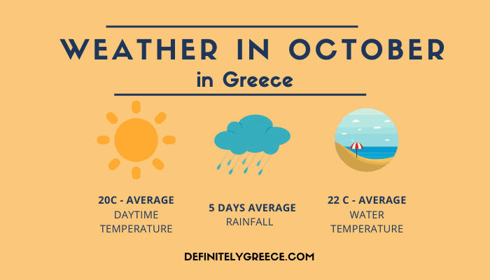 Weather in October Greece